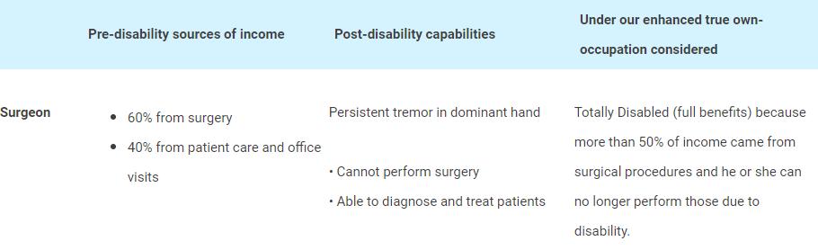 surgeon disability insurance claim scenario