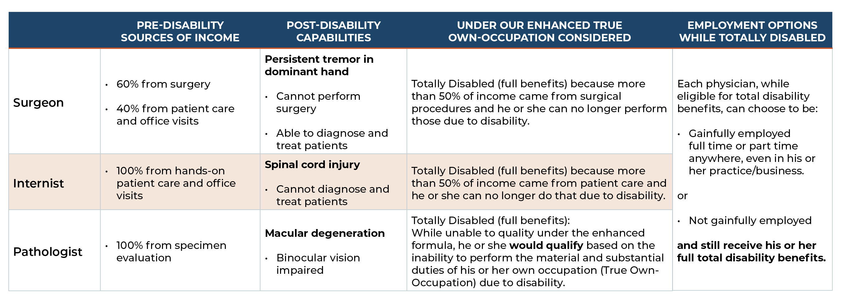 physician disability insurance examples