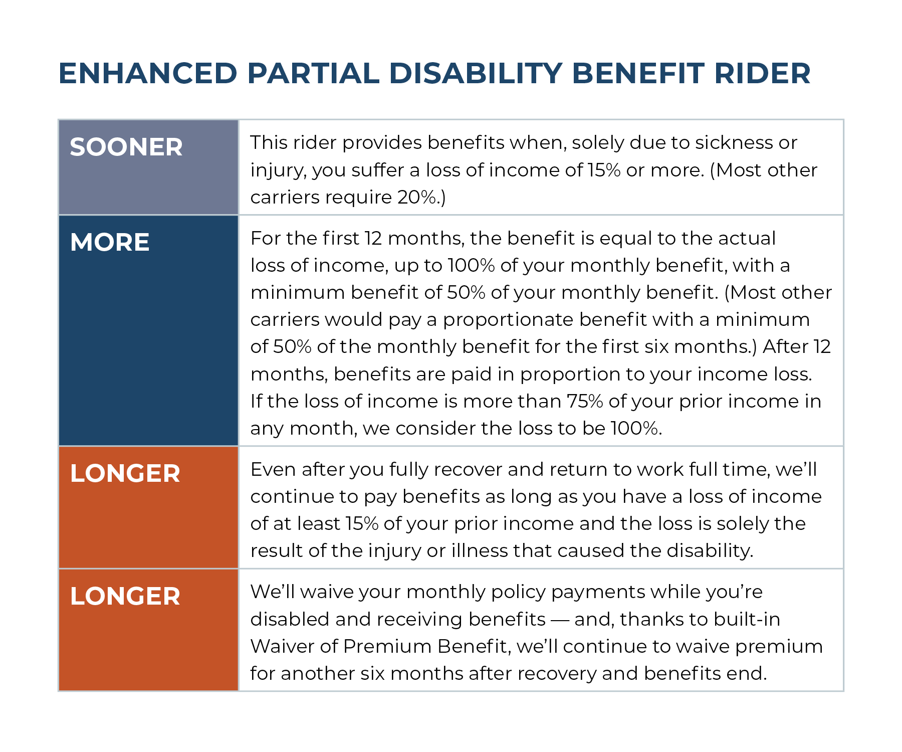 Enhanced Partial Disability Benefit Rider