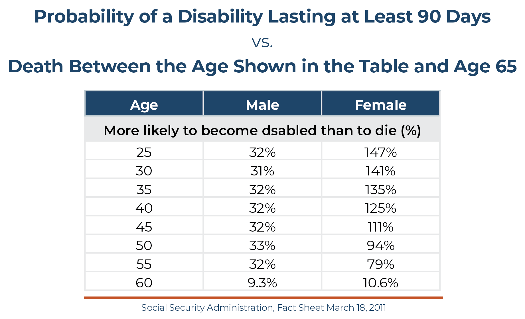 Disability Age Statistics Chart