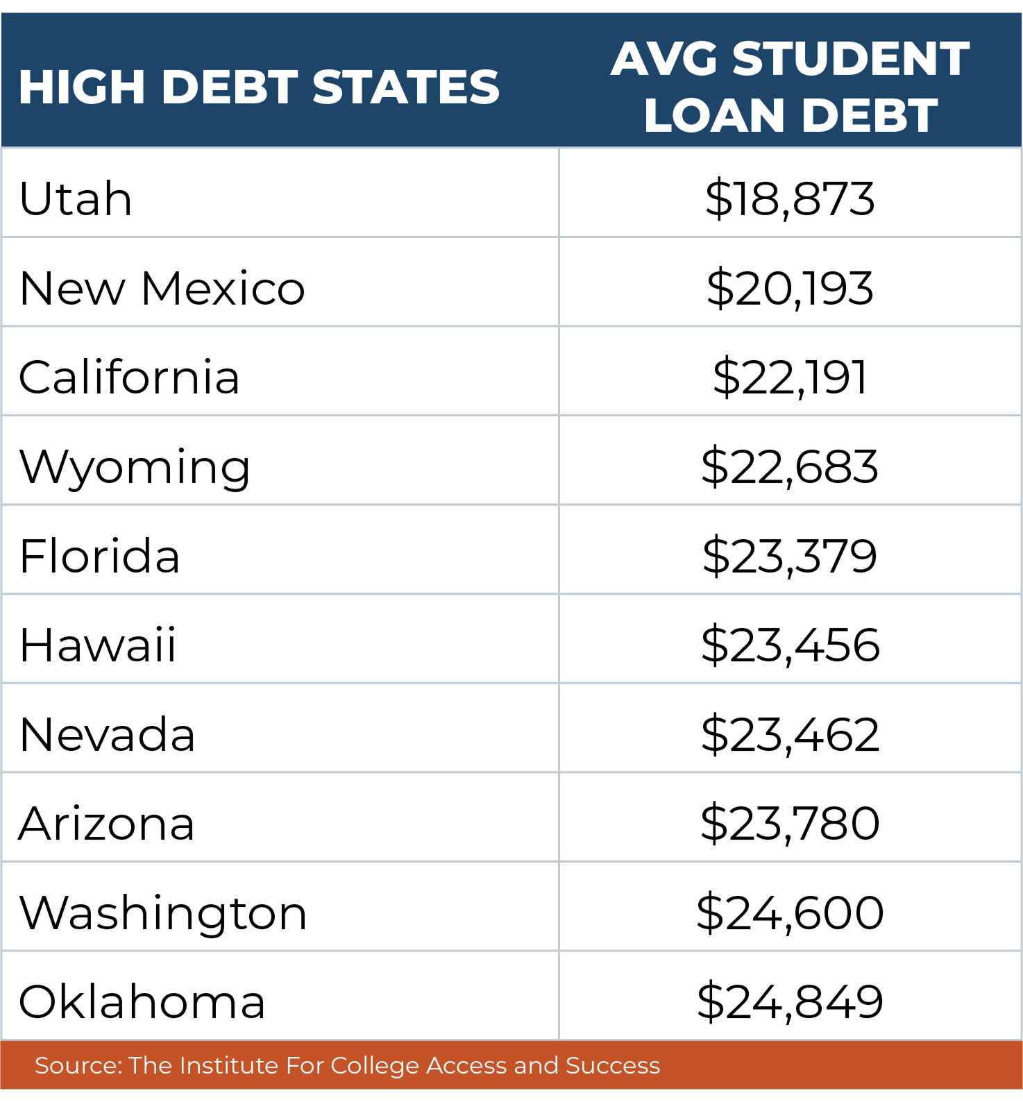 Student Loan Chart 2