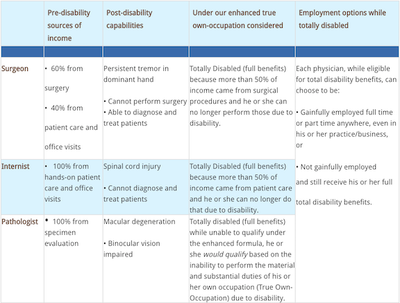 physician medical specialty examples
