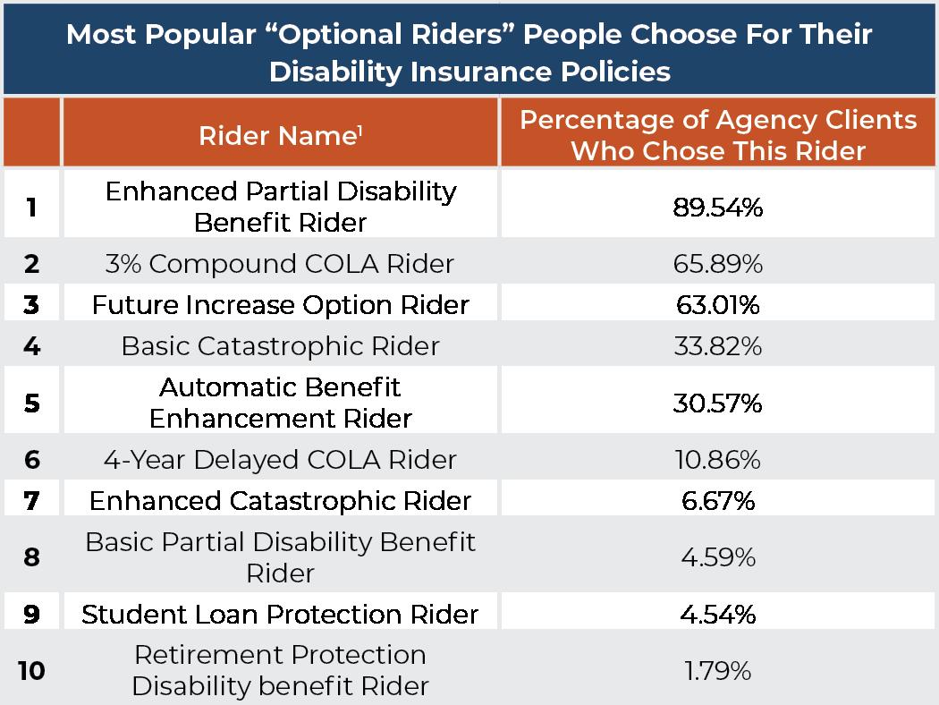 Popular optional riders