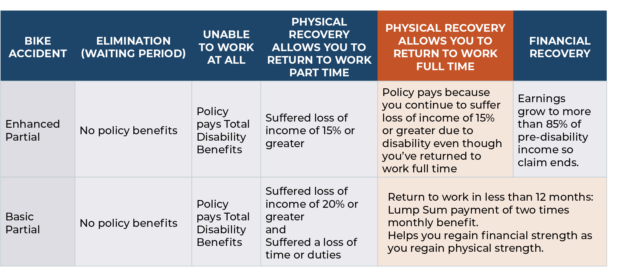 partial disability insurance chart